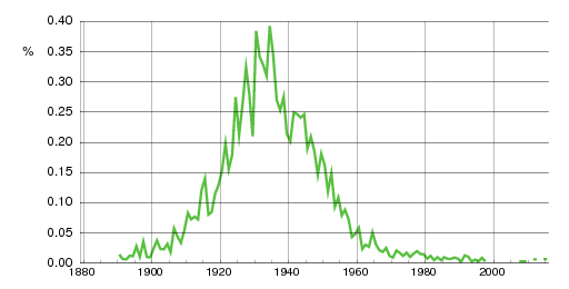 Norwegian historic statistics for Eldbjørg(f)