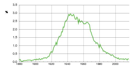 Norwegian historic statistics for Bjørn (m)