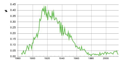 Norwegian historic statistics for Edel(f)