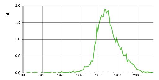 Norwegian historic statistics for Hilde (f)