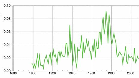 Norwegian historic statistics for Kyrre (m)