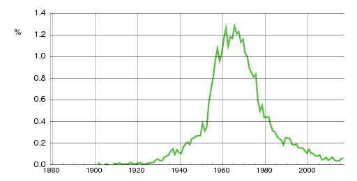 Norwegian historic statistics for Mona (f)
