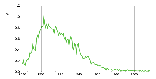 Norwegian historic statistics for Birger(m)