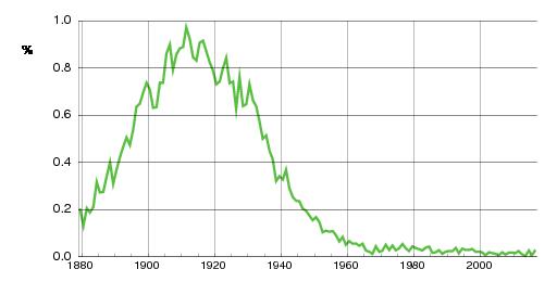 Norwegian historic statistics for Magnhild (f)