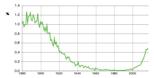 Norwegian historic statistics for Alfred(m)
