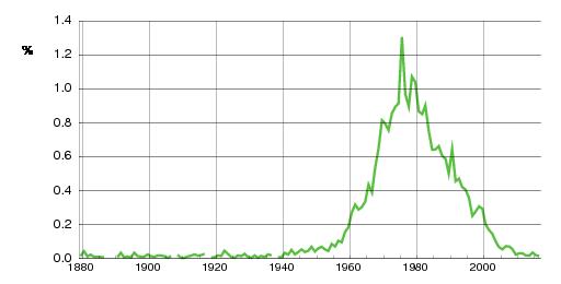 Norwegian historic statistics for Lene (f)