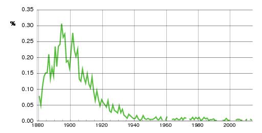 Norwegian historic statistics for Eugen (m)