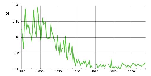 Norwegian historic statistics for Gyda(f)