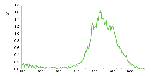 Norwegian historic statistics for Marianne(f)