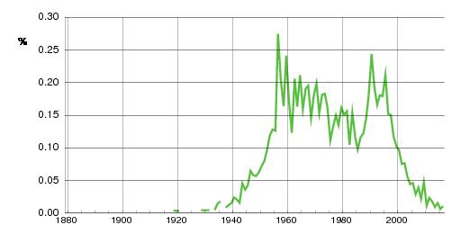 Norwegian historic statistics for Runar (m)