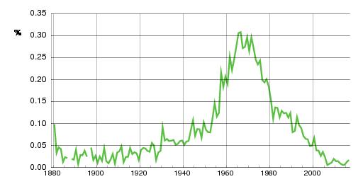 Norwegian historic statistics for Bård (m)