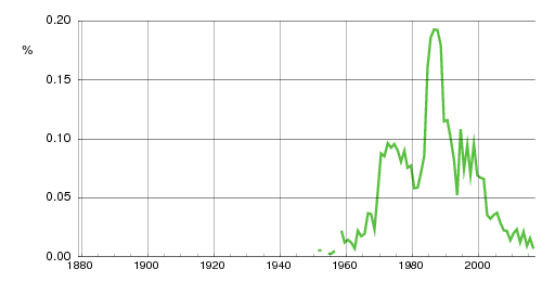 Norwegian historic statistics for Remi (m)