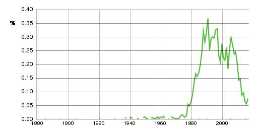Norwegian historic statistics for Iselin(f)