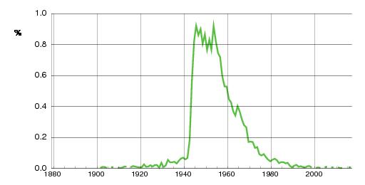 Norwegian historic statistics for Vigdis(f)