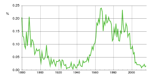 Norwegian historic statistics for Birgitte (f)