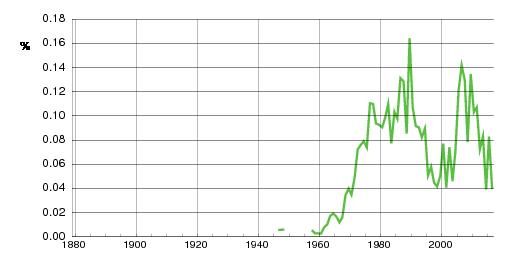 Norwegian historic statistics for Jessica (f)