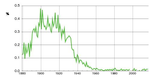 Norwegian historic statistics for Gerda (f)
