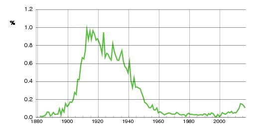 Norwegian historic statistics for Elsa(f)