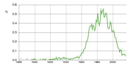 Norwegian historic statistics for Andre(m)