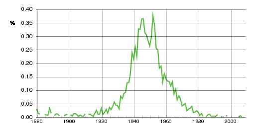 Norwegian historic statistics for Sidsel (f)