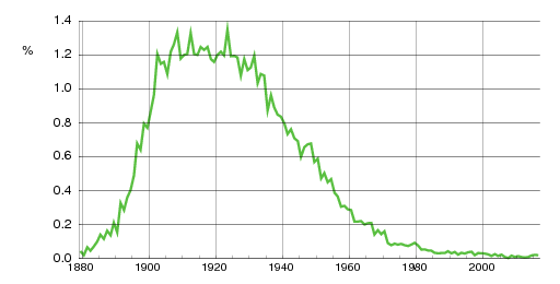 Norwegian historic statistics for Reidar(m)