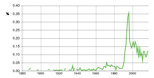 Norwegian historic statistics for Vebjørn (m)