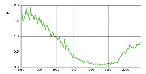 Norwegian historic statistics for Johannes(m)