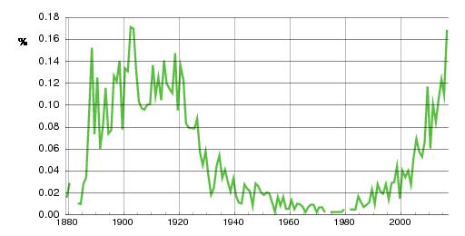 Norwegian historic statistics for Ebba (f)
