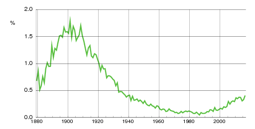 Norwegian historic statistics for Signe(f)