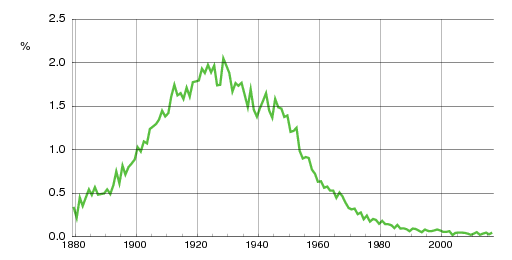 Norwegian historic statistics for Gunnar(m)