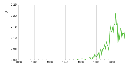 Norwegian historic statistics for Fabian(m)