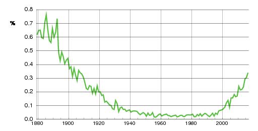 Norwegian historic statistics for Albert(m)