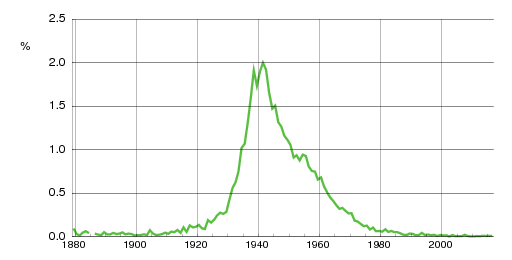 Norwegian historic statistics for Turid(f)