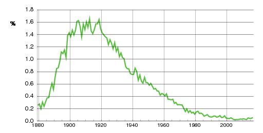Norwegian historic statistics for Alf(m)
