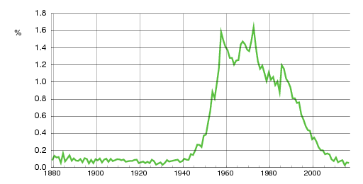 Norwegian historic statistics for Morten(m)