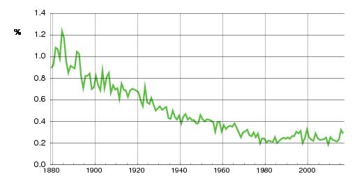 Norwegian historic statistics for Jens(m)