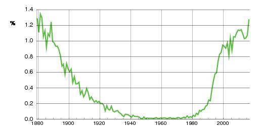 Norwegian historic statistics for Sofie(f)