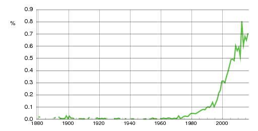 Norwegian historic statistics for Filip(m)