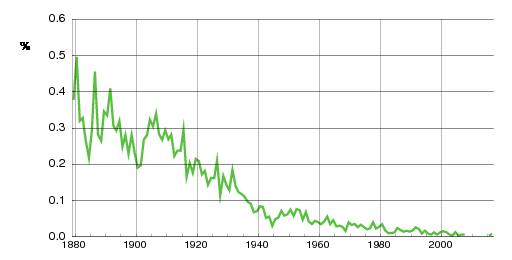 Norwegian historic statistics for Gjertrud (f)