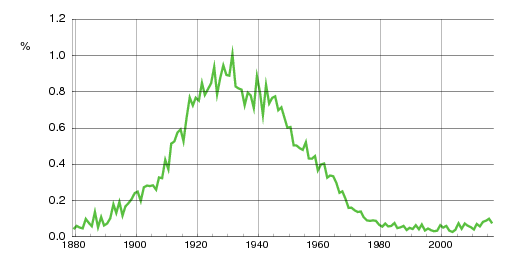 Norwegian historic statistics for Finn(m)