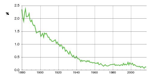 Norwegian historic statistics for Karen (f)