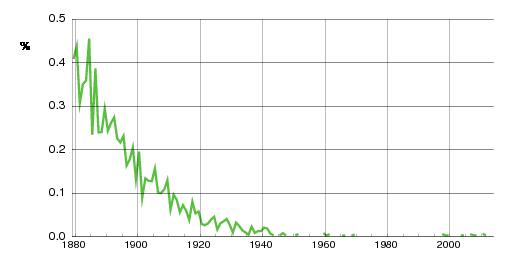 Norwegian historic statistics for Hansine(f)