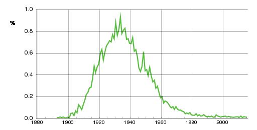 Norwegian historic statistics for Oddvar(m)