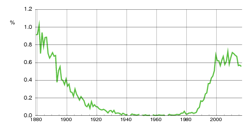 Norwegian historic statistics for Mathilde (f)