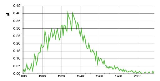 Norwegian historic statistics for Svanhild(f)