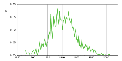 Norwegian historic statistics for Arnhild(f)