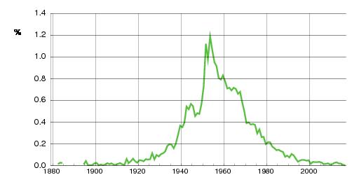 Norwegian historic statistics for Stein (m)