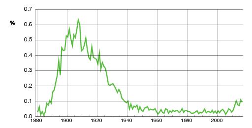 Norwegian historic statistics for Esther(f)