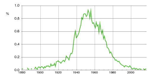 Norwegian historic statistics for Arild(m)