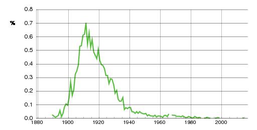 Norwegian historic statistics for Kaare (m)